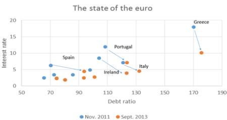 State of the Euro