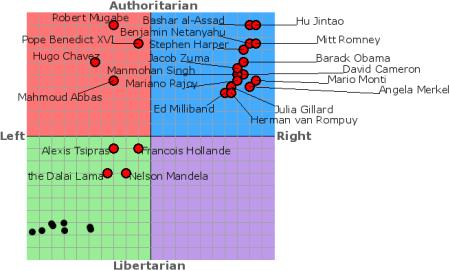 Political Compass Results
