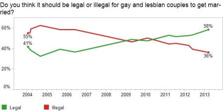 Same Sex Marriage Support Trend