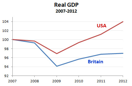 GDP: UK vs US