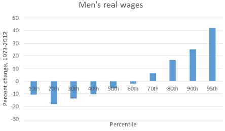 Men's Real Wages