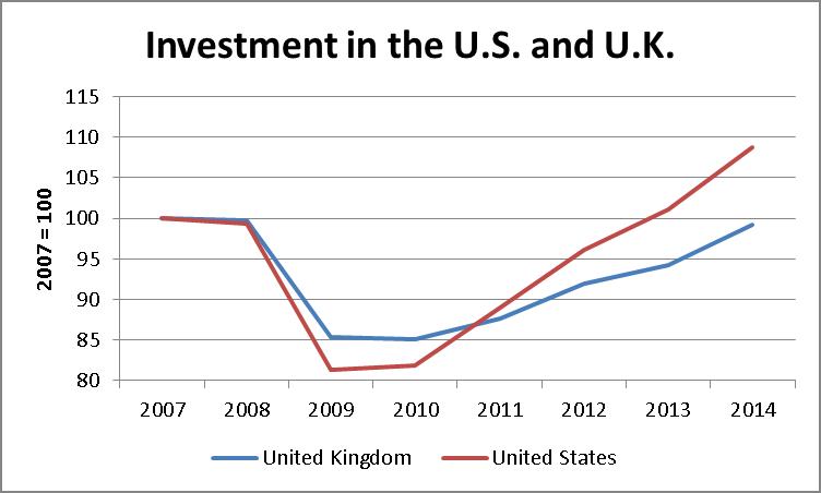 UK vs US Investment