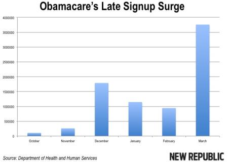 Obamacare Signups by Month