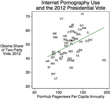 Porn and the 2012 Vote
