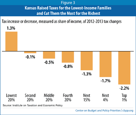 Kansas Tax Cut