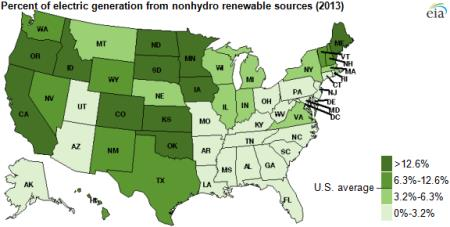 Green Energy Electricity by State