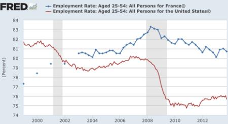 Employment: US vs France