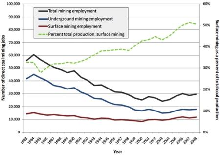 Coal Employment in Southern Appalachia