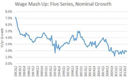 Wage Growth Time Series - Jared Bernstein