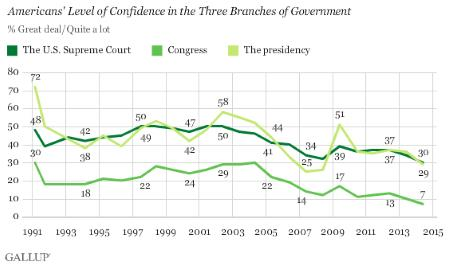 Gallup Poll: Confidence in 3 Branches of Government