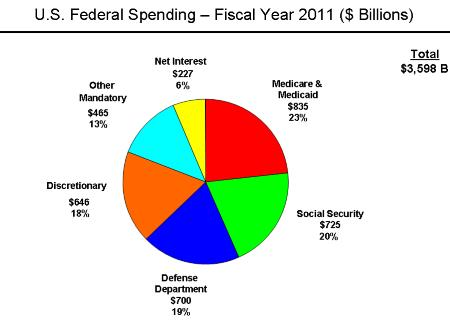 US Federal Spending 2011