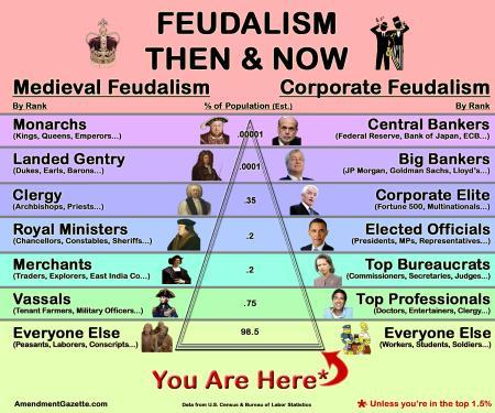 neo-feudalism has emerged