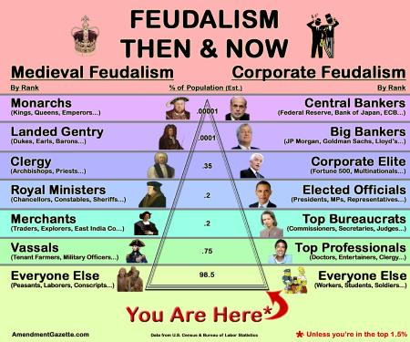 Feudalism Then Now - Via The Amendment Gazette