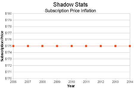 Shadow Stats Subscription Price Time Series