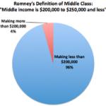Income Class