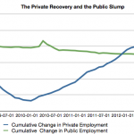 Public Sector Job Decline