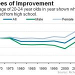 Why Are More Kids Graduating High School?