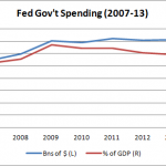 Our Pathetic Federal Spending