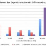 Few Tax Expenditures for Poor