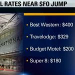 Who Cares About SFO Hotels Gouging Weekend Travelers?