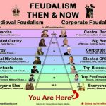 Welcome to Neo-Feudalism