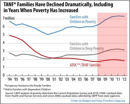 Results of Welfare Reform: More Poverty, Less Welfare