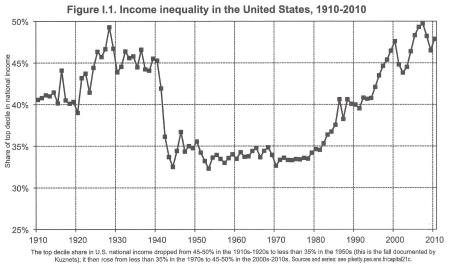 Income Inequality History