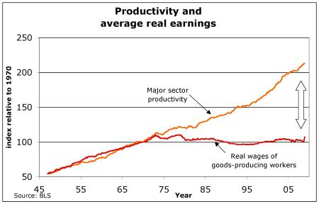 Productivity and Real Wages