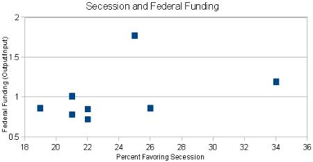 Correlation Between Secession Desire and Federal Funding