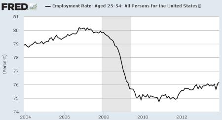 Employment Rate Ages 25-54: 2004 - 2014