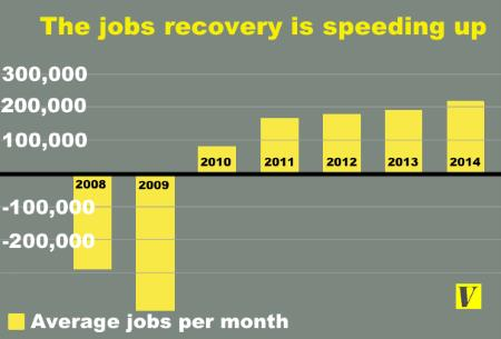Job Growth by Year