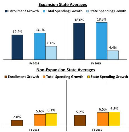 Medicaid Expansion Comparison