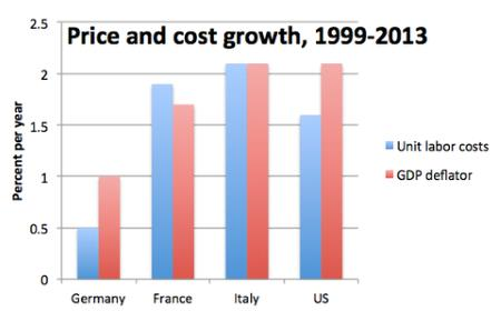 European Labor Cost Inflation
