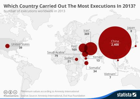 Executions Worldwide 2013