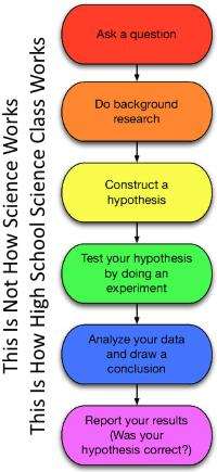 The High School Science Class Method