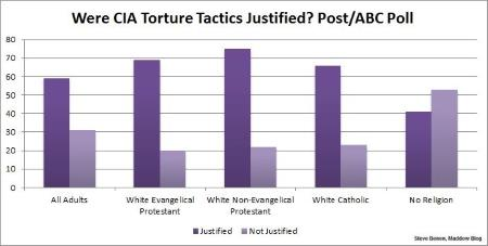 Religion and Torture