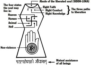 Jainism Symbol Explained