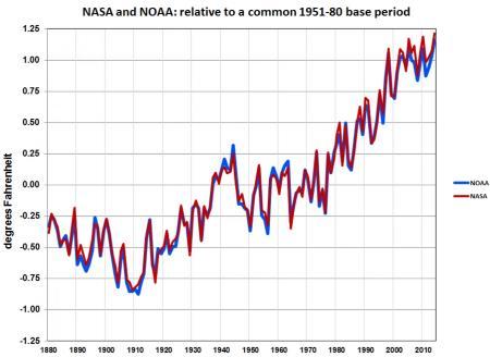 Global Temperatures 1880-2014