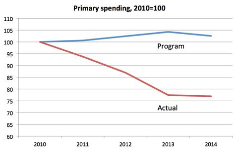 Greek Government Spending