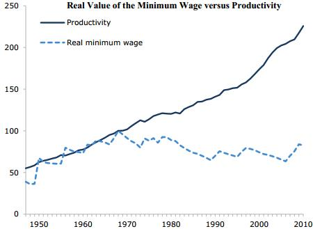 Real Value of Minimum Wage - Time Series