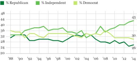 Political Independents - Gallup Poll (2015)