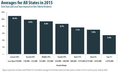 Total State and Local Taxes Paid by Income Quintile