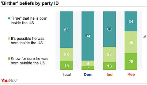 Birther Poll - 2014