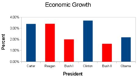 Economic Growth Presidents