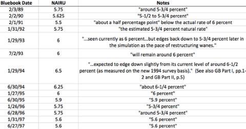 NAIRU Estimates 1990s