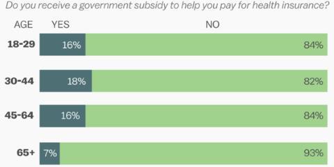 Healthcare Subsidy Poll - 2015