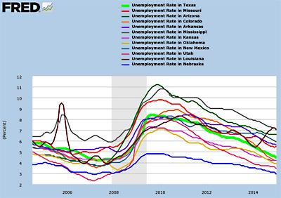 Unemployment in and Around Texas