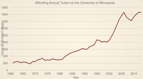 Number of Minimum Wage Hours for College Tuition