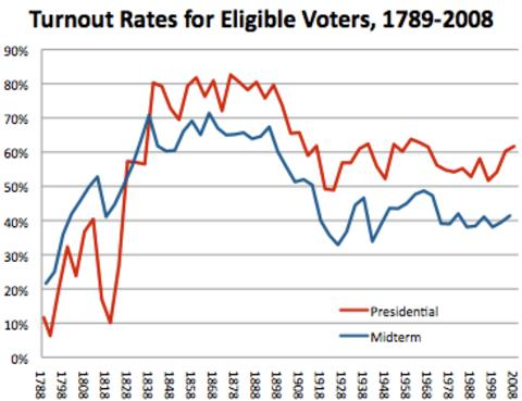 Voter Turnout Over Time