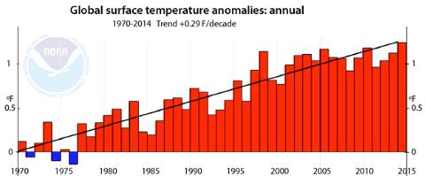 Yearly Average Surface Temperatures